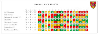 NASL 2017 Fall Season Map
