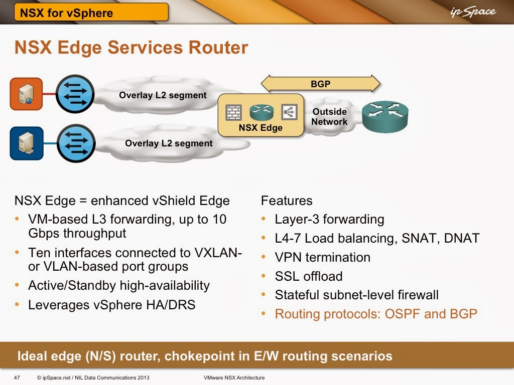 Layer-3 Forwarding with VMware NSX Edge Services Router « ipSpace