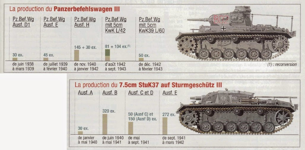 Axis Tanks and Combat Vehicles of World War II: Panzer