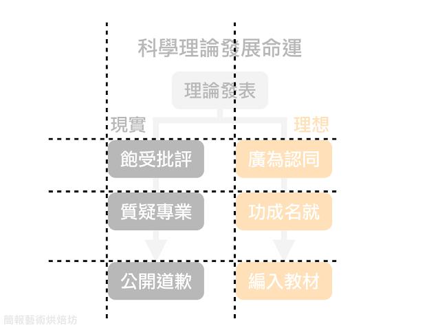 簡報藝術烘焙坊 SlideArtToasters: 如何做好流程圖的設計 1 — 觀念篇