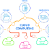 Cloud Computing: Types, Services and Benefits