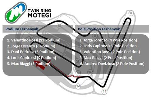 daftar podium dan pole positin motogp motegi jepang terbanyak