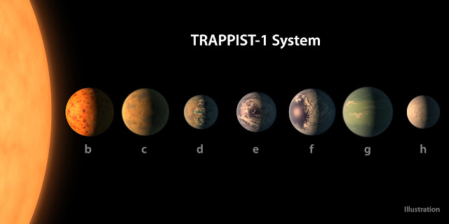 Mô phỏng kích thước, màu sắc và các đặc điểm của 7 hành tinh trong hệ TRAPPIST-1 dựa trên những dữ liệu quan sát được. Hình ảnh: NASA/JPL-Caltech.