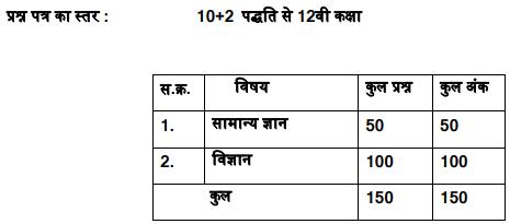 MP ANMTST Exam Pattern