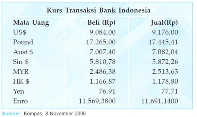 Jual Beli Valuta Asing - IPMAFA