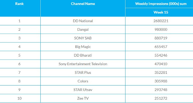 top 10 tv channels this week - trp this week