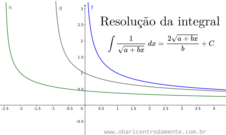 Resolução da família de integrais do tipo 1 dividido por raiz de a mais bx