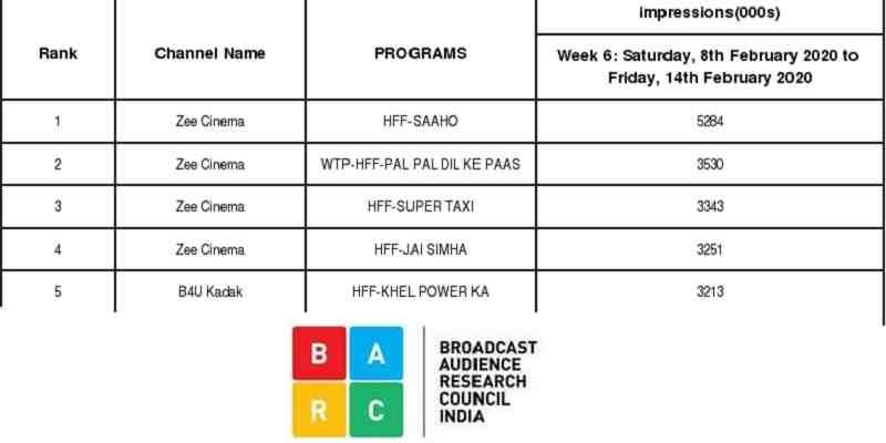 Pal Pal Dil Ke Paas WTP TRP Ratings