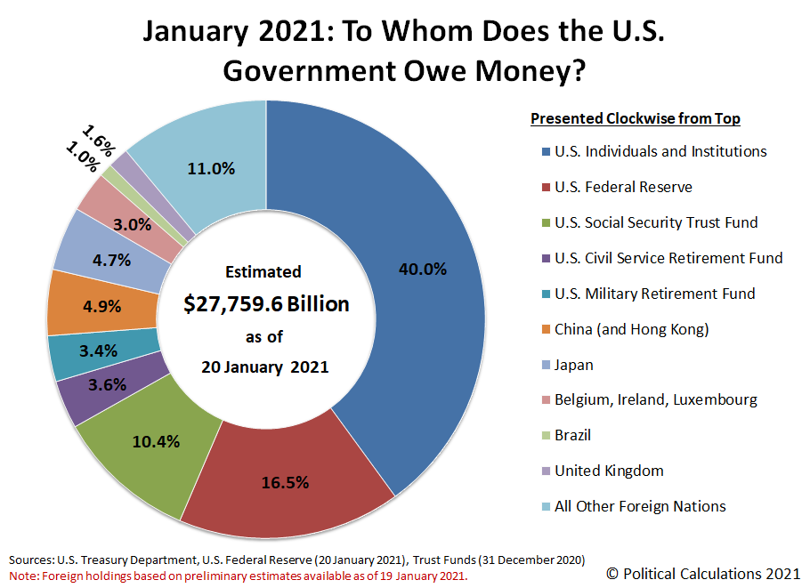 20 January 2021: To Whom Does the U.S. Government Owe Money?