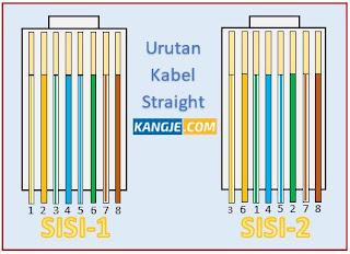 Susunan Kabel Straight UTP dan Fungsi Kabel Straight dalam Jaringan Komputer