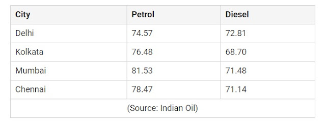 petrol diesel prices hiked on sixth consecutive day