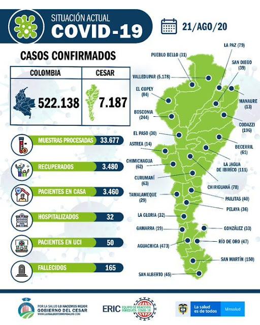 hoyennoticia.com, Alerta Roja en el Cesar por covid-19: 7 mil 187 casos y 165 muertes