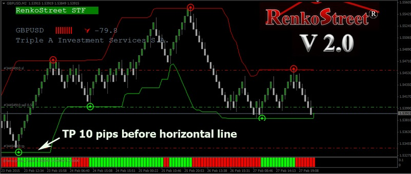 Renko system forex factory
