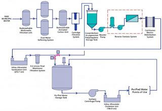 TRS 929 -3 Hướng chi tiết hệ thống nước dùng cho dược phẩm.