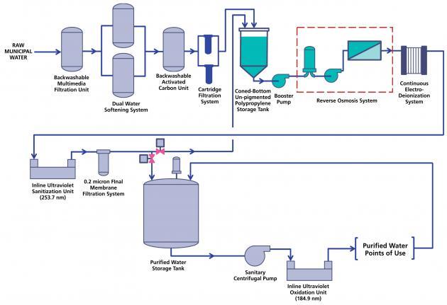 Các loại nước được sử dụng trong sản xuất dược phẩm