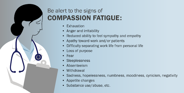 Be alert to the signs of compassion fatigue:  Exhaustion Anger and irritability Reduced ability to feel sympathy and empathy Apathy toward work and/or patients  Difficulty separating work life from personal life Loss of purpose Fear Sleeplessness Absenteeism Withdrawal Sadness, hopelessness, numbness, moodiness, cynicism, negativity Appetite changes Substance use/abuse, etc.