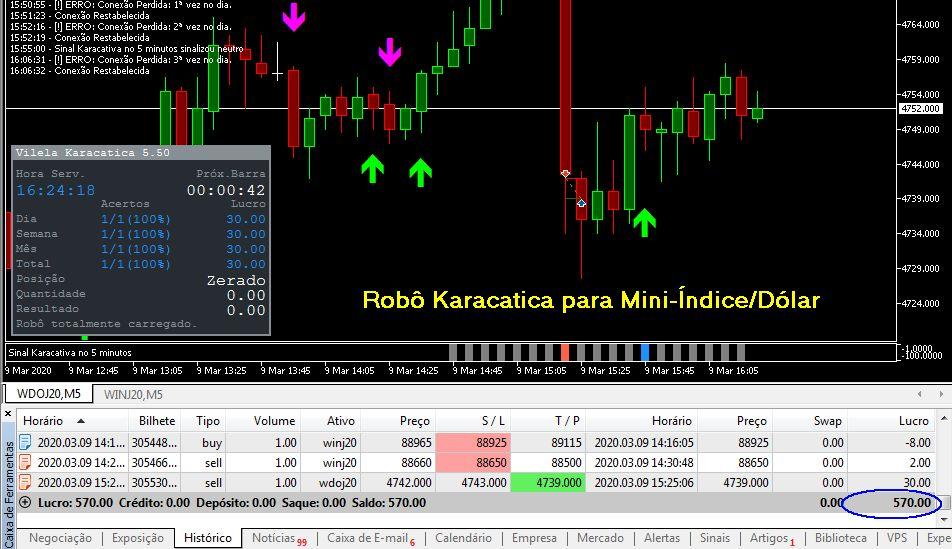 Estratégia Mini-Índice para Operar com Robô Gratuito na Bolsa de Valores