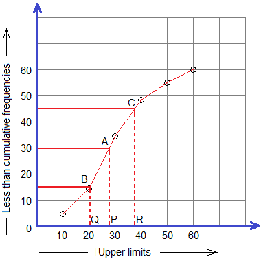 Example 3: Less than ogive and the points for median, first quartile and third quartile on the curve.