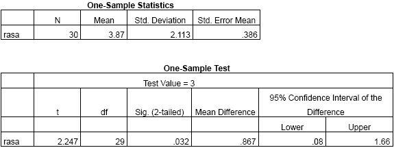Tutorial Statistik One Sample T Test