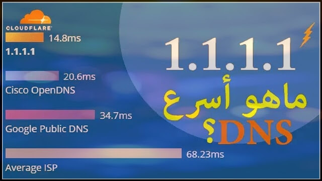 ماهو DNS كيفية تغيير DNS تسريع تصفح المواقع وحل بعض مشاكل الأنترنت