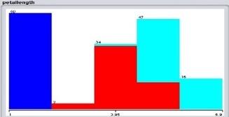 Classifying Iris dataset using Naive Bayes Classifier