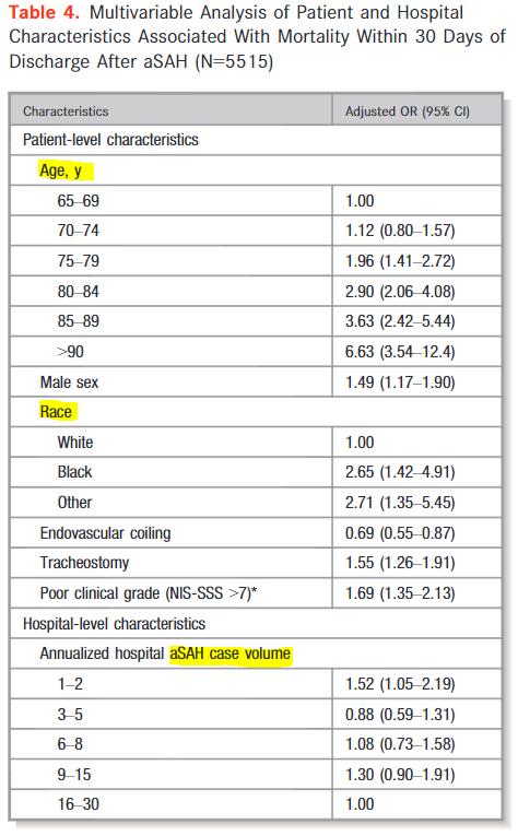 図:高齢くも膜下出血患者の再入院 死亡率