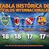 Equipos con mas títulos internacionales en el mundo