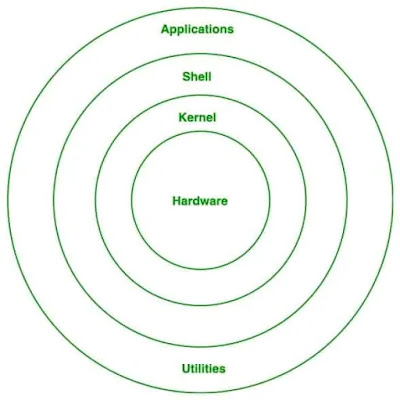 Structure Of Linux Operating System In Hindi