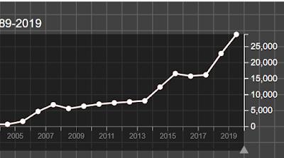 Antalet döda i strid i Afghanistan 2005-2019. UCDP.