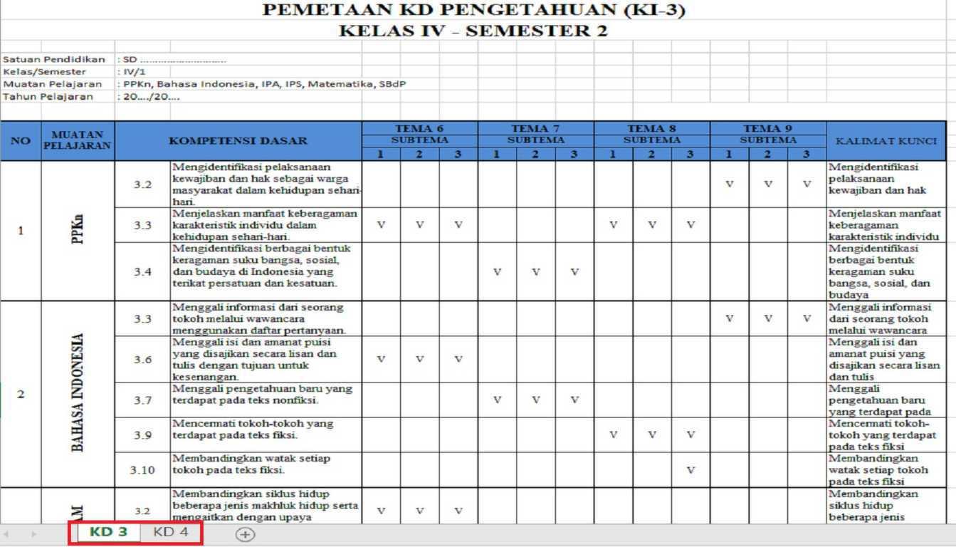 Download Pemetaan Kompetensi Dasar untuk digunakan di Kelas 4