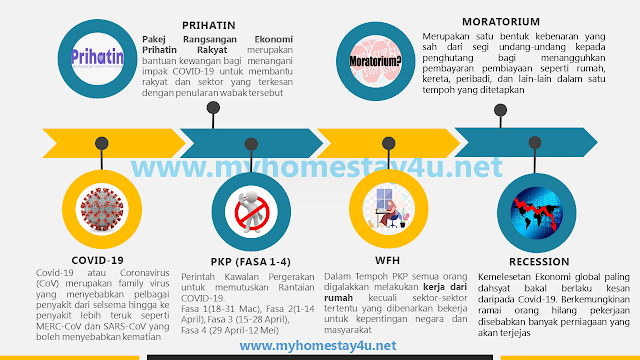 COVID-19, PKP, WFH, RECESSION, PRIHATIN, MORATORIUM