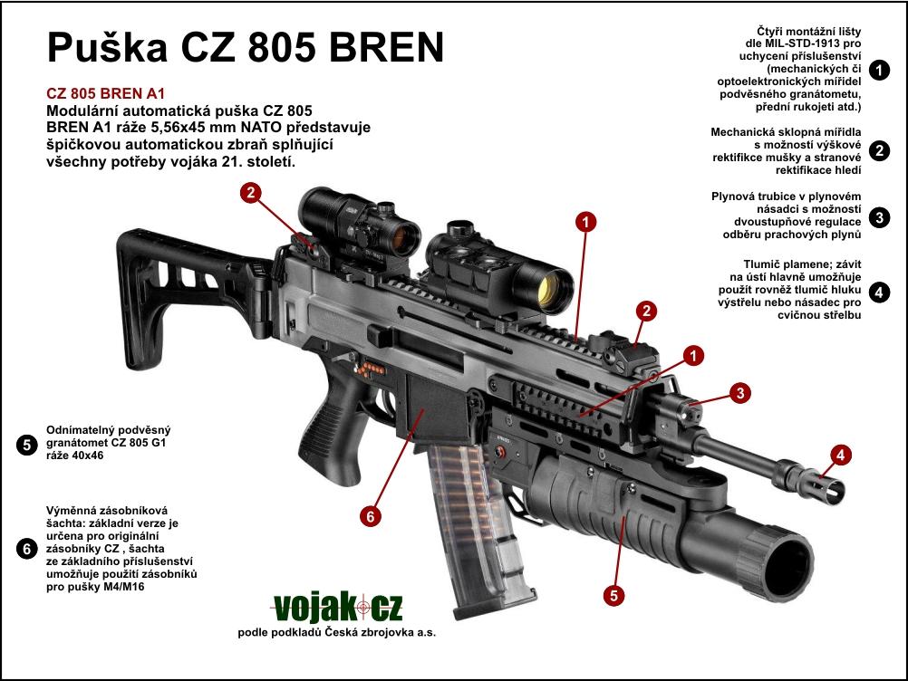 Si vis pacem para bellum esk zbrojovka uhersk brod cz bren una serie di fucili d - Wallpaper kopaska ...
