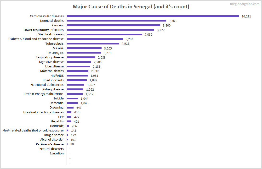 Major Cause of Deaths in Senegal (and it's count)