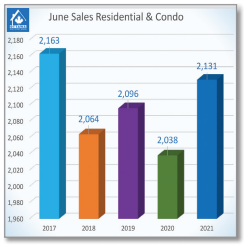 June's Residential Resale Market Begins to Normalize
