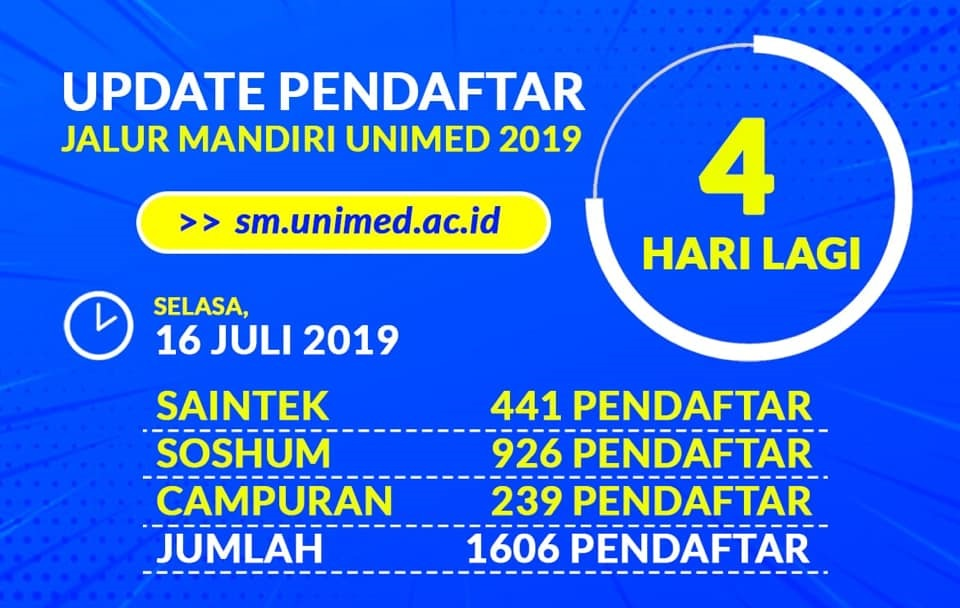 Jumlah Pendaftar SM Unimed