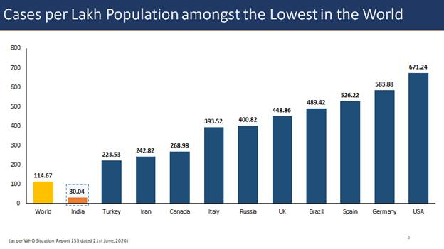 Case-per-lakh-population-among-the-world