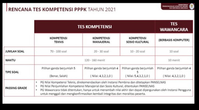 tes kompetensi PPPK 2021