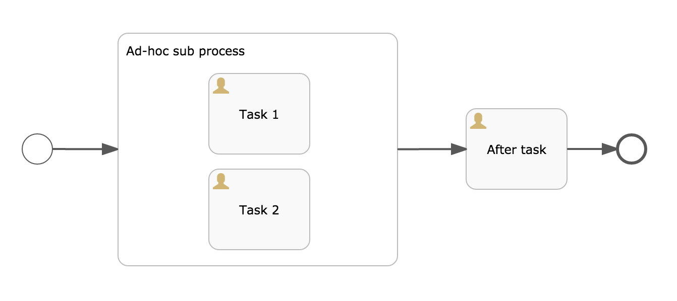 Bpmn 20 flowable flowable 6 adds ad hoc sub process support feature in its current state but the editor part will be added as well of course so lets imagine the following embedded sub process to be ad hoc ccuart Choice Image