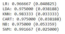 Resultados de precisión de los distintos algoritmos.