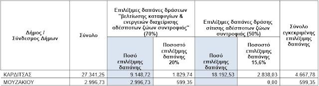 Αδέσποτα: 5.267 ευρώ σε Δήμους Καρδίτσας και Μουζακίου για τα αδέσποτα ζώα