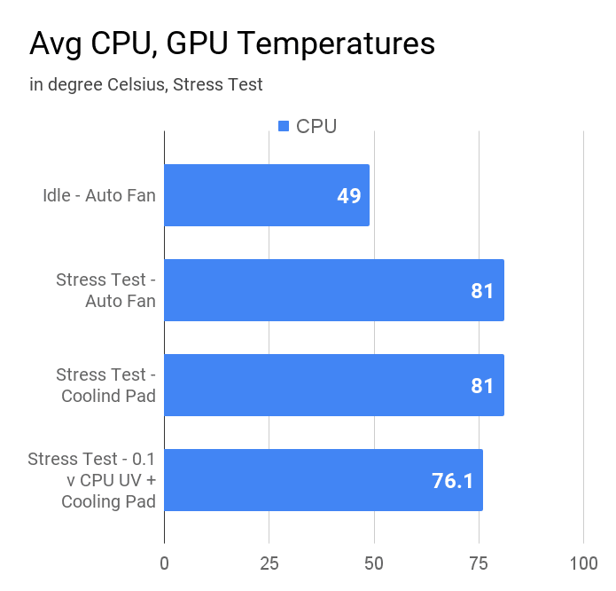 Average CPU temperature of Asus VivoBook X509JA laptop during idle state and stress test at auto fan.