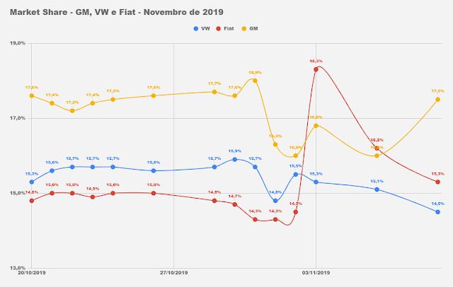 Market Share - montadoras - 2019