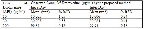 Precision results for Drotaverin