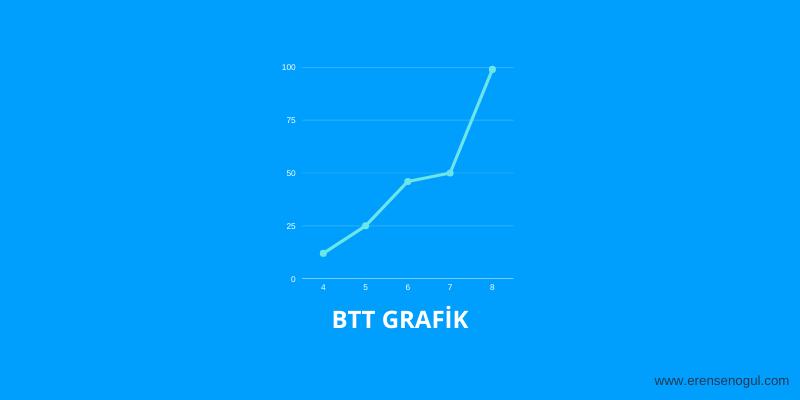 BTT Grafik