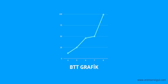 Bittorrent - BTT Canlı Grafik İzle ve Analiz Yorumları