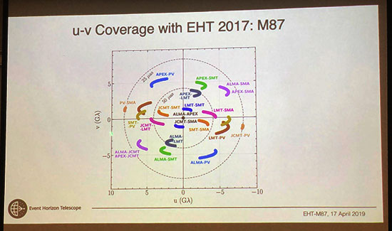 Cross correlation between pair of EHT observatories on UV-plot (Source: Geoffrey Bower)