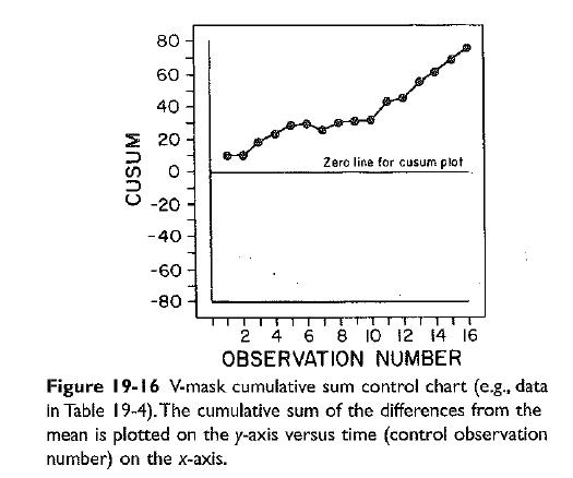 Biochemistry Class notes: Cumulative sum (Cusum) control chart: