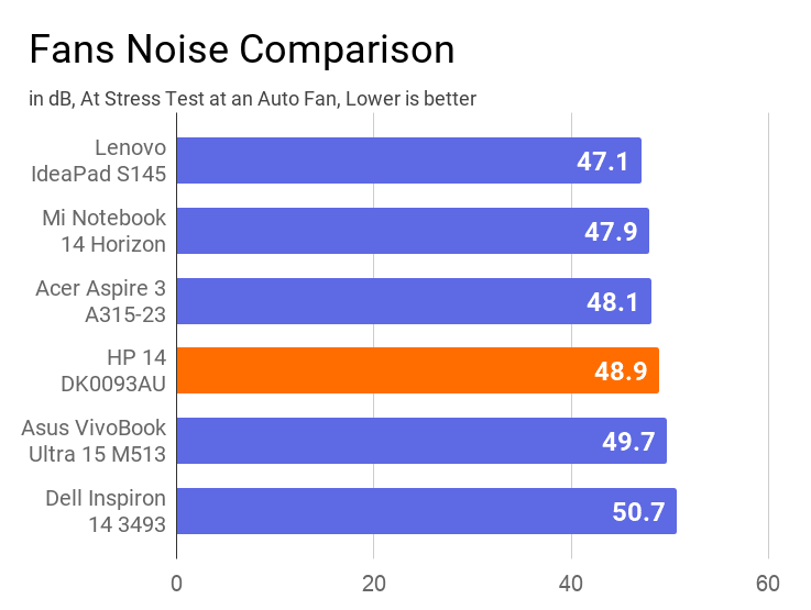 A chart on the comparison of Fan noise of this HP 14 DK0093AU with other laptops of similar price.