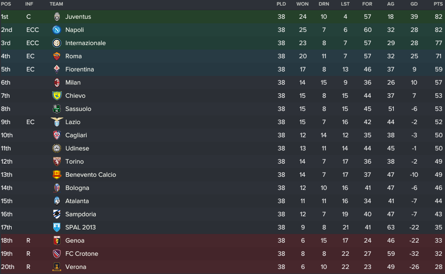 Serie A Table 2021-17