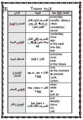 الأزمنة لغة انجليزية فصل ثالث